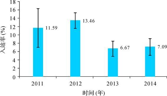2011—2014年不同年份的入站率平均值与标准误 装置诱集白蚁的结果与分析