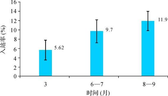2012—2014年不同月份(时间段)的入站率平均值与标准误  装置诱集白蚁的结果与分析