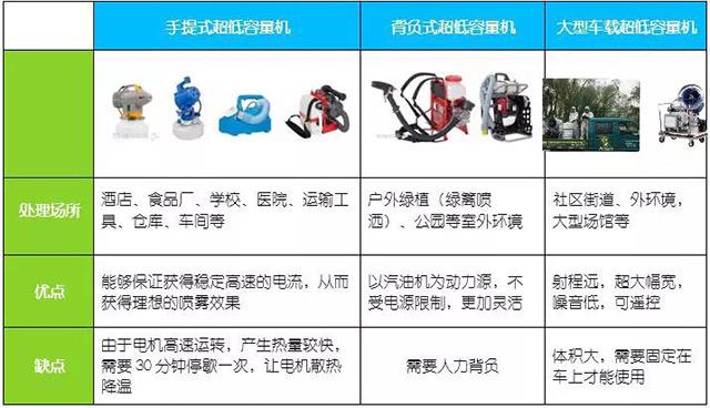 超低容量喷雾机的种类