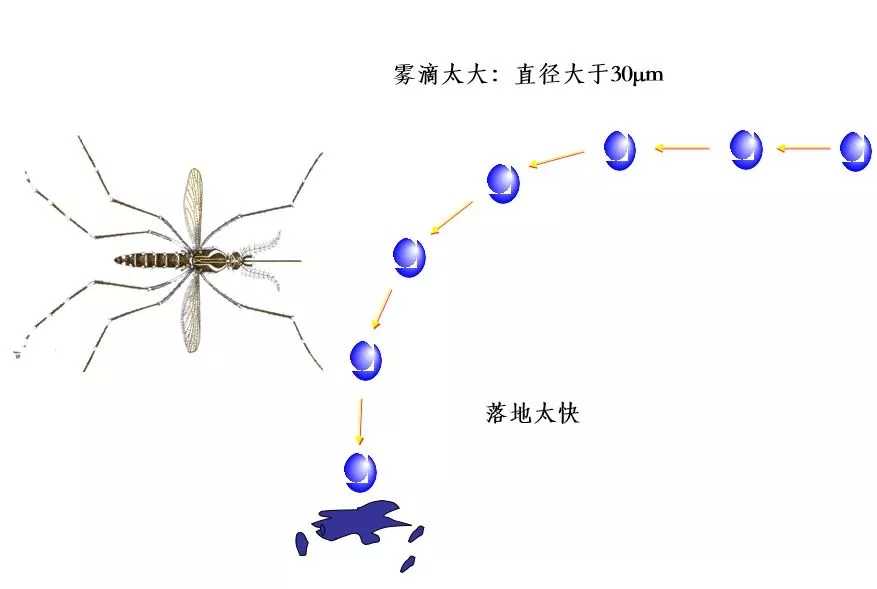 粒径太大落地快,蚊虫躲过