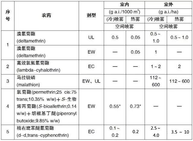 WHO推荐的卫生杀虫剂农药名单、剂型和剂量