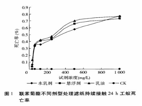 联苯菊酯不同剂型的处理效果