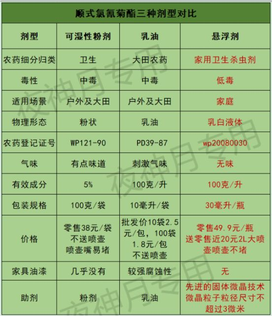 顺式氯氰菊酯三种剂型